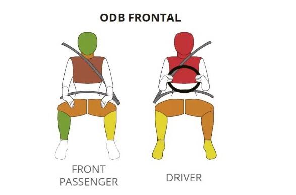 Травмы пассажиров и водителя в краш-тесте Mitsubishi L200